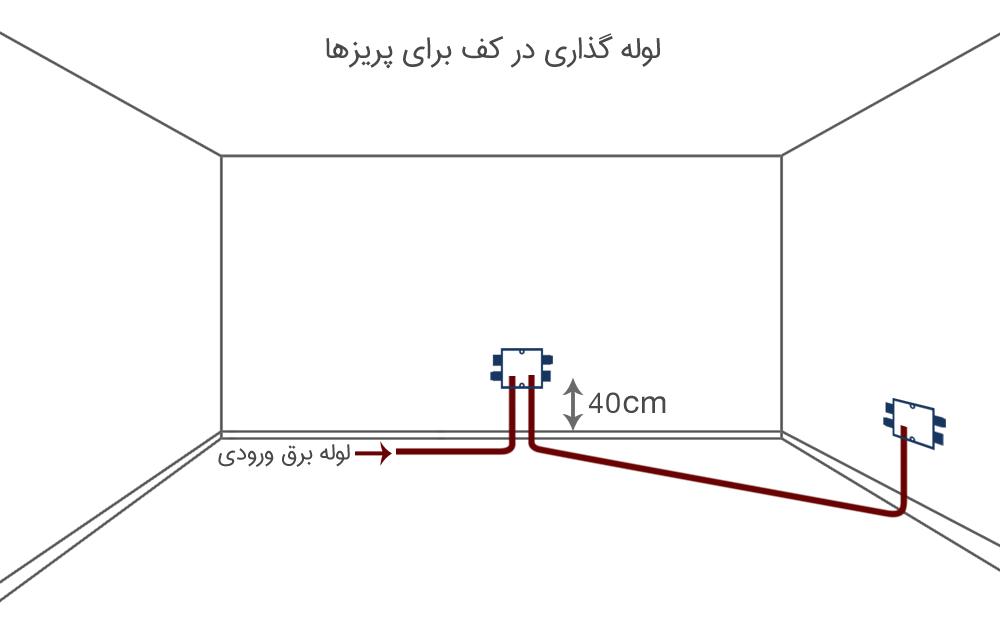 آموزش لوله گذاری برق ساختمان