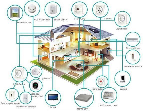 آموزش هوشمندسازی ساختمان